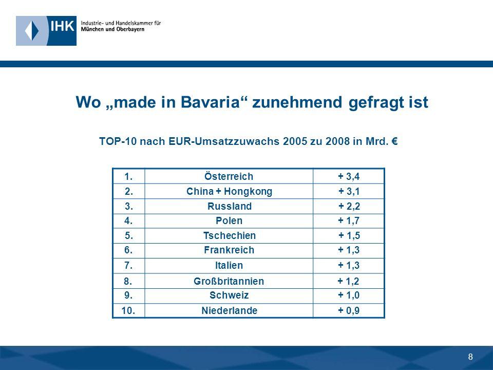 7 Turbo für den Standort Bayern Durch das Auslandsgeschäft haben sich in den vergangenen fünf Jahren entwickelt... Im Inlandsbetrieb (!)PlusUnveränder