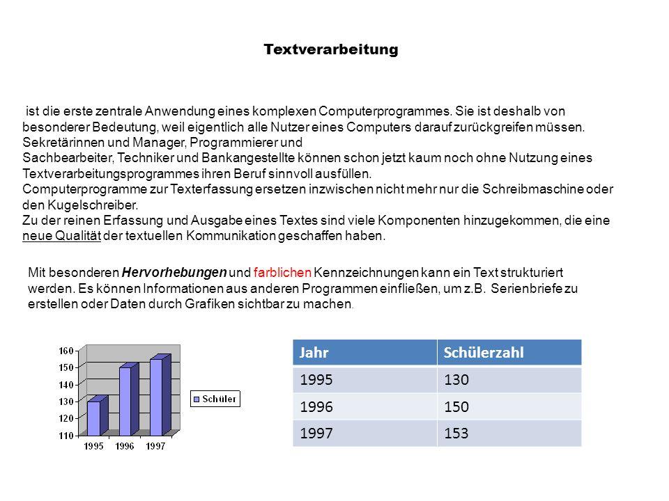 Textverarbeitung II Die ersten Dokumente, die mit dem Computer ausgegeben wurden, waren durch die Verwendung von 9-Nadel-Druckern sehr schlecht lesbar.