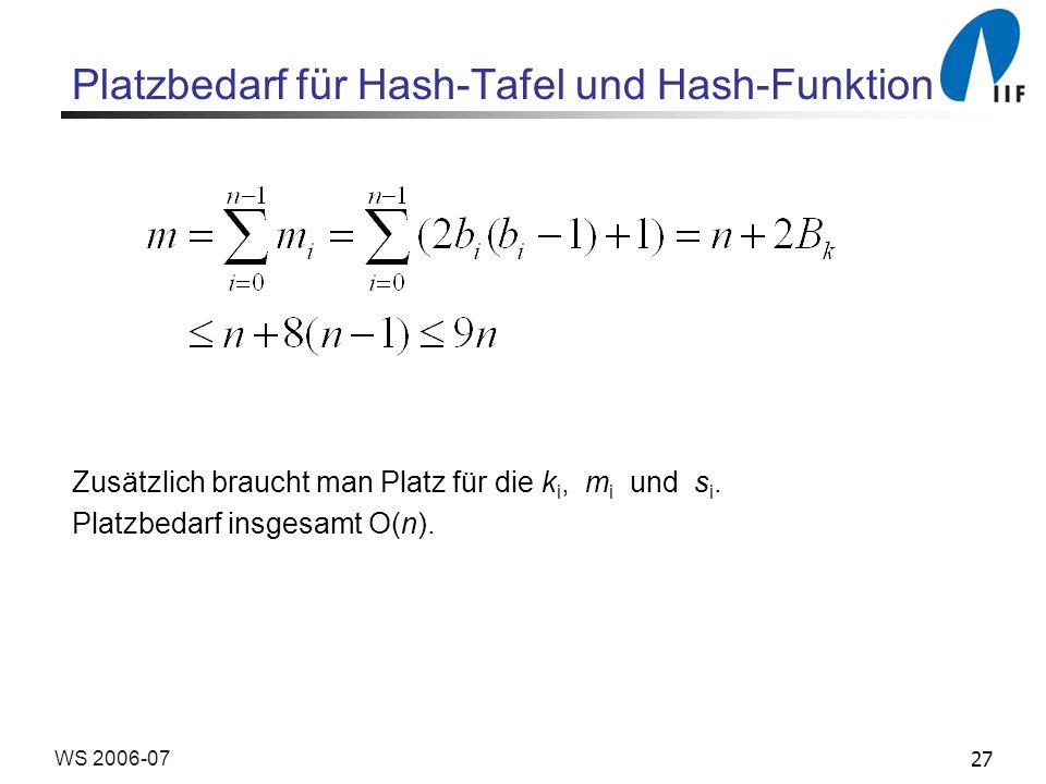 27WS 2006-07 Platzbedarf für Hash-Tafel und Hash-Funktion Zusätzlich braucht man Platz für die k i, m i und s i.