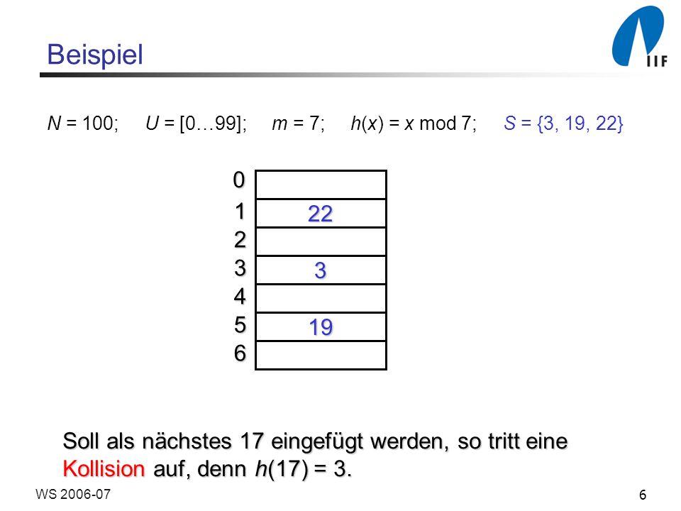 6WS 2006-07 Beispiel N = 100; U = [0…99]; m = 7; h(x) = x mod 7; S = {3, 19, 22} 22 19 3 0 1 2 3 4 5 6 Soll als nächstes 17 eingefügt werden, so tritt eine Kollision auf, denn h(17) = 3.