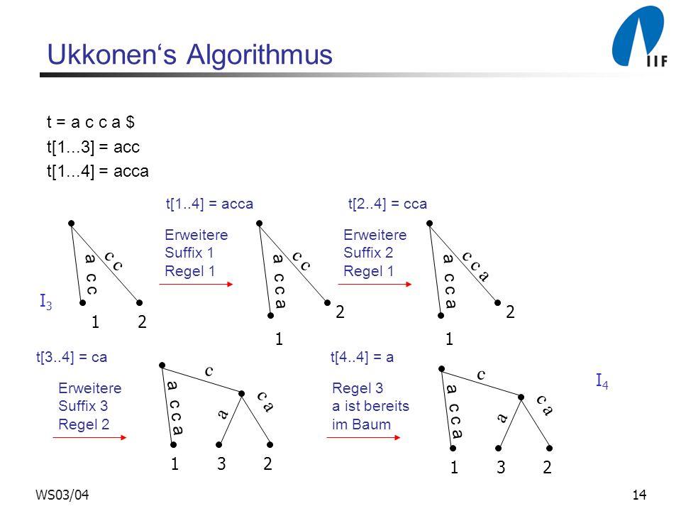 14WS03/04 Ukkonens Algorithmus t = a c c a $ t[1...3] = acc t[1...4] = acca a c c c 1 2 a c c a c 1 2 Erweitere Suffix 1 Regel 1 t[1..4] = acca Erweit