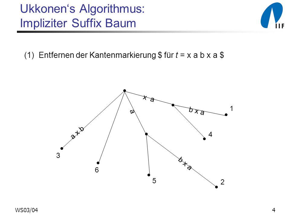 15WS03/04 Ukkonens Algorithmus Bei Durchführung von Phase i +1 (der Vorgang, durch den I i+1 aus I i konstruiert wird) kann man beobachten: (1) Sobald in Erweiterung j erstmals Regel 3 angewandt wurde, muss der Pfad, der mit t[j...i] im aktuellen Baum I i markiert ist, eine Fortsetzung mit Zeichen t[i+1] haben.