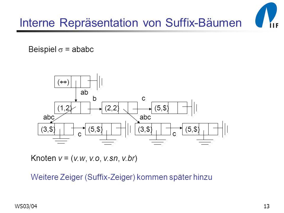 13WS03/04 Interne Repräsentation von Suffix-Bäumen ( ) (1,2)(2,2)(5,$) (3,$)(5,$)(3,$)(5,$) ab abc b c c c Beispiel = ababc Knoten v = (v.w, v.o, v.sn, v.br) Weitere Zeiger (Suffix-Zeiger) kommen später hinzu