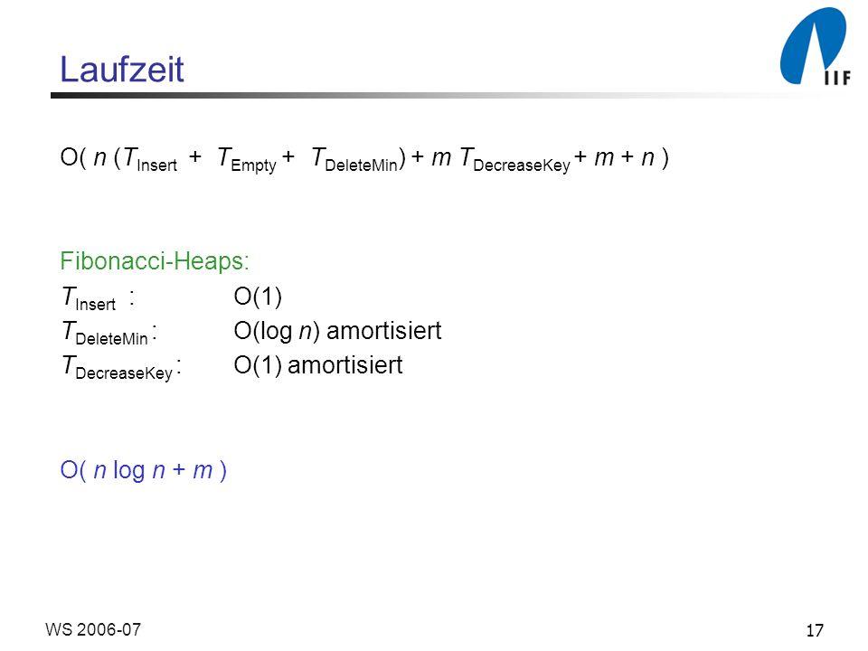 17WS 2006-07 Laufzeit O( n (T Insert + T Empty + T DeleteMin ) + m T DecreaseKey + m + n ) Fibonacci-Heaps: T Insert :O(1) T DeleteMin :O(log n) amortisiert T DecreaseKey :O(1) amortisiert O( n log n + m )