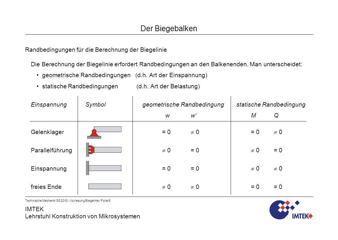 IMTEK Lehrstuhl Konstruktion von Mikrosystemen Technische Mechanik SS 2010 - Vorlesung Biegelinie / Folie 5 Der Biegebalken Randbedingungen für die Be