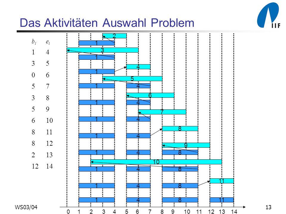 13WS03/04 Das Aktivitäten Auswahl Problem 1 1 1 1 1 1 1 1 1 1 1 10 4 4 4 4 4 4 4 4 8 8 8 8 11 4 8 9 7 5 6 3 2 0 1 2 3 4 5 6 7 8 9 10 11 12 13 14 bibi