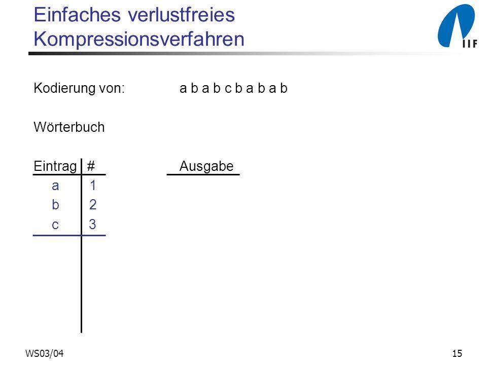 15WS03/04 Einfaches verlustfreies Kompressionsverfahren Kodierung von: a b a b c b a b a b Wörterbuch Eintrag # Ausgabe a 1 b 2 c 3