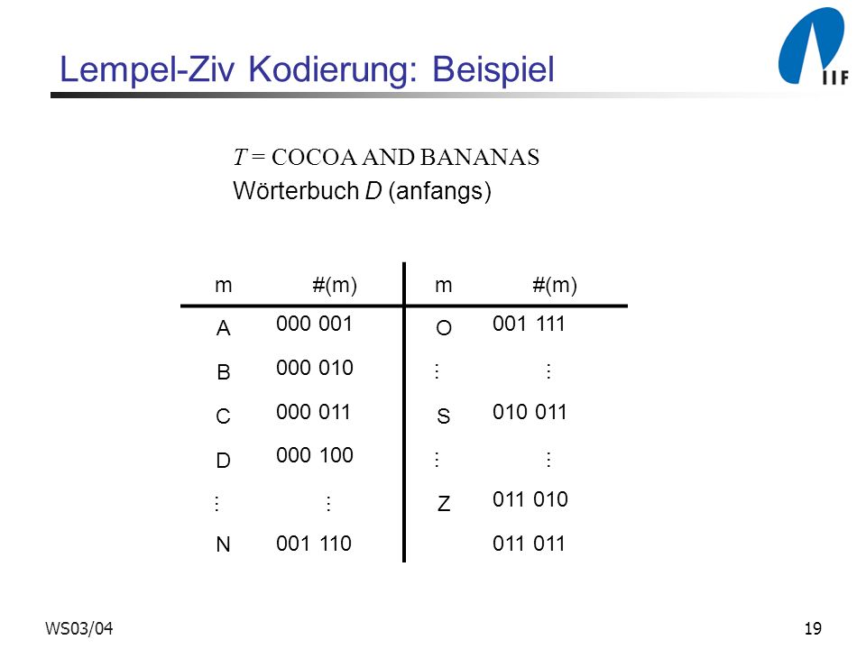 19WS03/04 Lempel-Ziv Kodierung: Beispiel T = COCOA AND BANANAS Wörterbuch D (anfangs) m#(m)m A 000 001 O 001 111 B 000 010... C 000 011 S 010 011 D 00