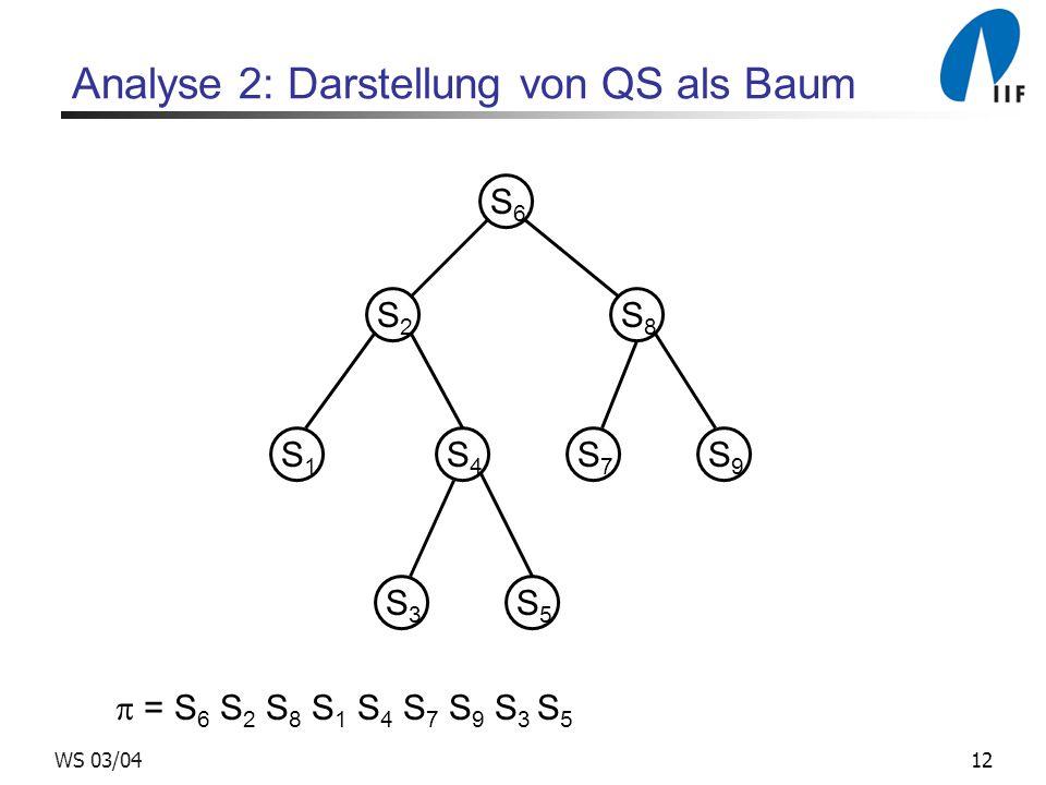 12WS 03/04 Analyse 2: Darstellung von QS als Baum = S 6 S 2 S 8 S 1 S 4 S 7 S 9 S 3 S 5 S6S6 S5S5 S1S1 S3S3 S4S4 S2S2 S7S7 S8S8 S9S9