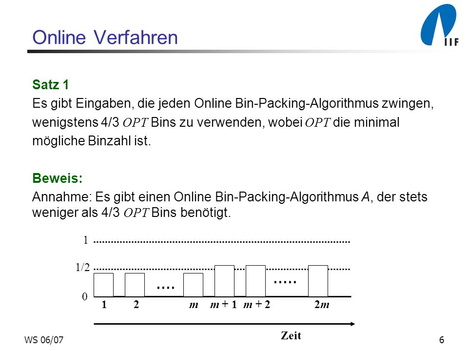 6WS 06/07 Online Verfahren Satz 1 Es gibt Eingaben, die jeden Online Bin-Packing-Algorithmus zwingen, wenigstens 4/3 OPT Bins zu verwenden, wobei OPT die minimal mögliche Binzahl ist.