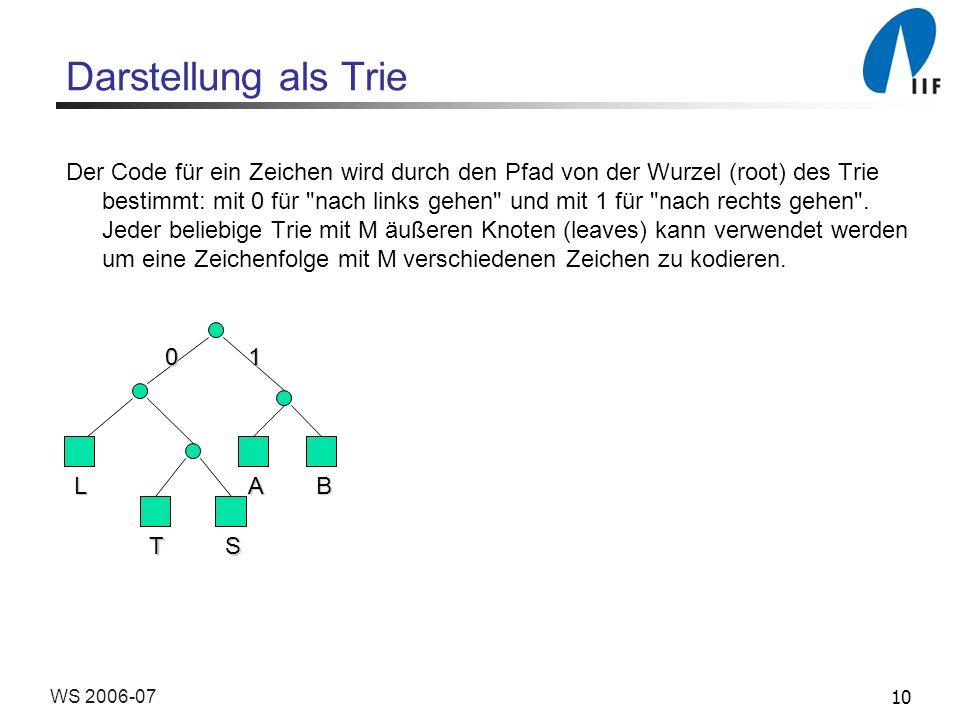 10WS 2006-07 Darstellung als Trie Der Code für ein Zeichen wird durch den Pfad von der Wurzel (root) des Trie bestimmt: mit 0 für