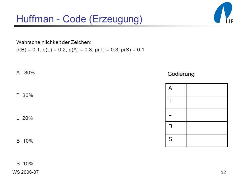12WS 2006-07 Huffman - Code (Erzeugung) Wahrscheinlichkeit der Zeichen: p(B) = 0.1; p(L) = 0.2; p(A) = 0.3; p(T) = 0.3; p(S) = 0.1 A 30% T 30% L 20% B