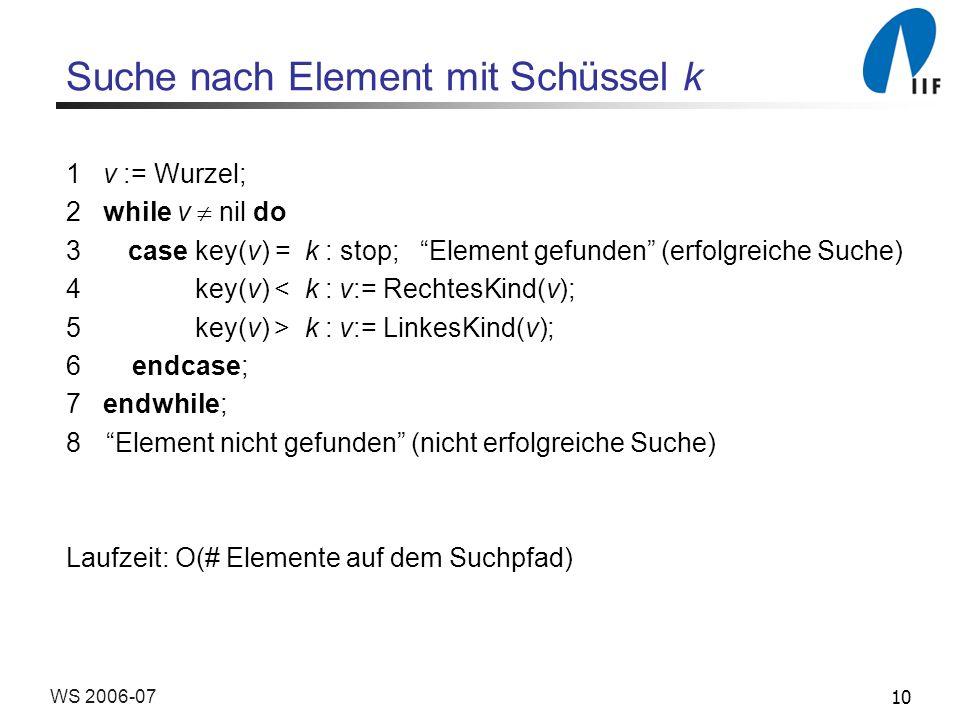 10WS 2006-07 Suche nach Element mit Schüssel k 1 v := Wurzel; 2 while v nil do 3 case key(v) = k : stop; Element gefunden (erfolgreiche Suche) 4 key(v) < k : v:= RechtesKind(v); 5 key(v) > k : v:= LinkesKind(v); 6 endcase; 7 endwhile; 8Element nicht gefunden (nicht erfolgreiche Suche) Laufzeit: O(# Elemente auf dem Suchpfad)