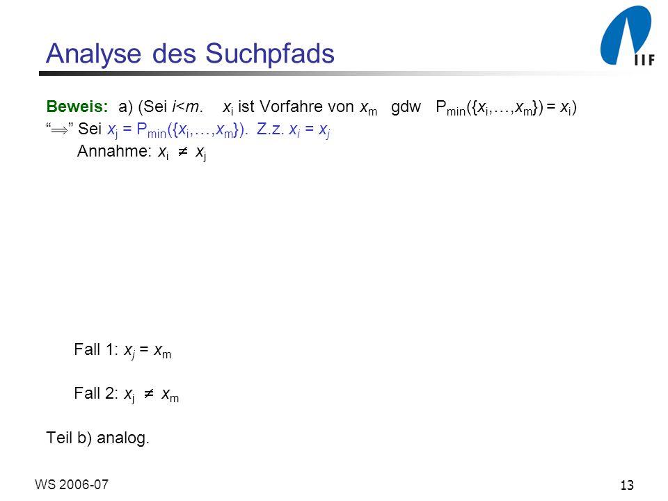 13WS 2006-07 Analyse des Suchpfads Beweis: a) (Sei i<m. x i ist Vorfahre von x m gdw P min ({x i,…,x m }) = x i ) Sei x j = P min ({x i,…,x m }). Z.z.