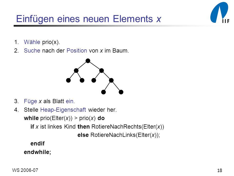 18WS 2006-07 Einfügen eines neuen Elements x 1.Wähle prio(x). 2.Suche nach der Position von x im Baum. 3. Füge x als Blatt ein. 4. Stelle Heap-Eigensc