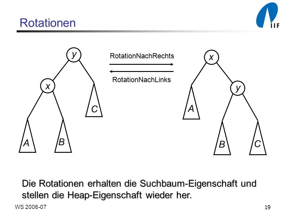 19WS 2006-07 Rotationen Die Rotationen erhalten die Suchbaum-Eigenschaft und stellen die Heap-Eigenschaft wieder her. RotationNachLinks RotationNachRe