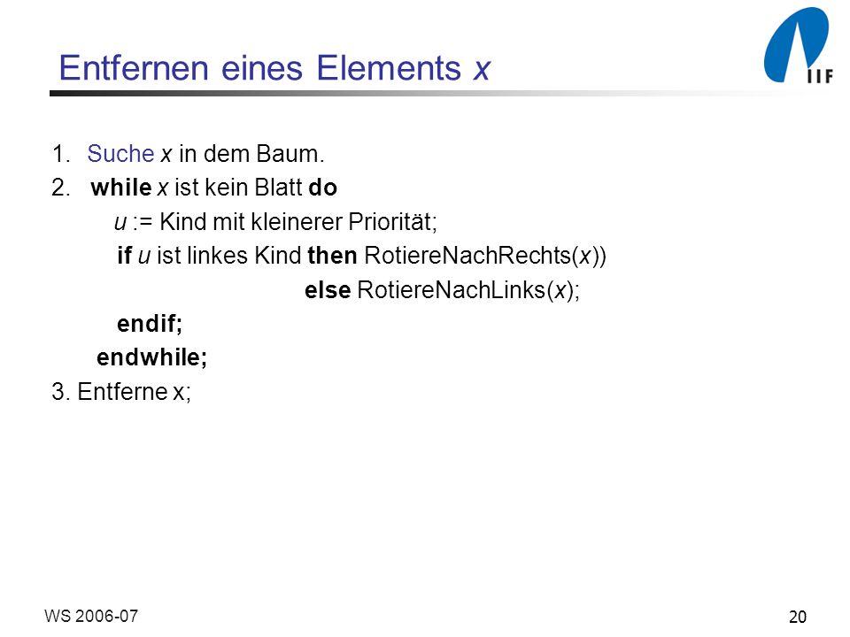 20WS 2006-07 Entfernen eines Elements x 1.Suche x in dem Baum. 2. while x ist kein Blatt do u := Kind mit kleinerer Priorität; if u ist linkes Kind th