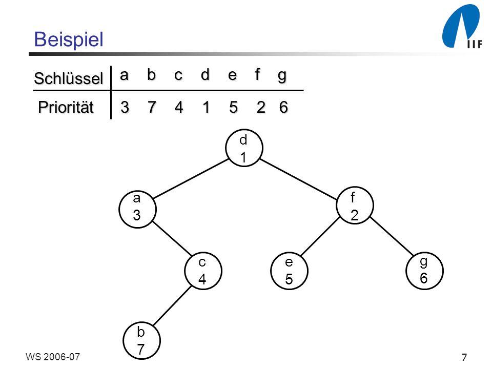 7WS 2006-07 Beispiel Schlüssel Priorität a b c d e f g 3 7 4 1 5 2 6 3 7 4 1 5 2 6 d1d1 a3a3 f2f2 c4c4 e5e5 g6g6 b7b7