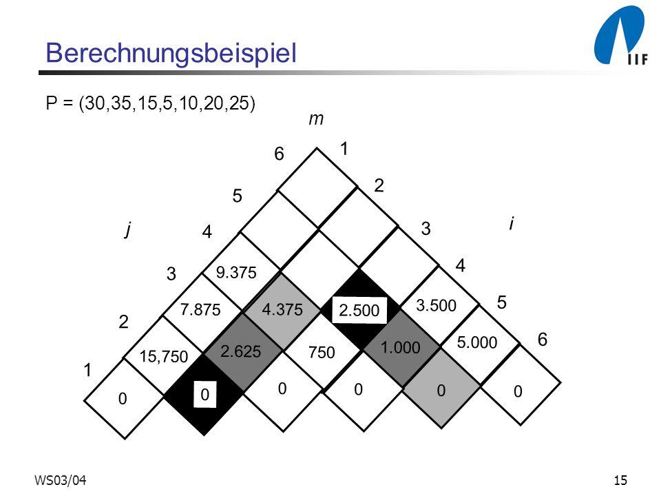 15WS03/04 m 1 2 3 4 5 6 1 2 3 4 5 6 j i 9.375 7.875 15,750 0 0 2.625 4.375 2.500 1.000 0 0 0 0 750 3.500 5.000 Berechnungsbeispiel P = (30,35,15,5,10,20,25)