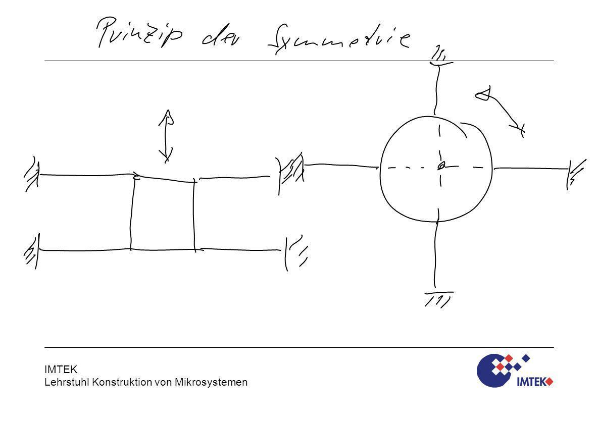IMTEK Lehrstuhl Konstruktion von Mikrosystemen Technische Mechanik WS 2010/11 - Vorlesung Lagerungsarten / Folie 16 Freiheitsgrade und Lagerungsarten Linearlagerungen Funktionsprinzip:Mehrere parallele Biegebalken greifen senk- recht zur gewünschten Bewegungsrichtung am verschiebbaren Körper an.