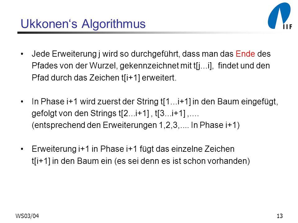 13WS03/04 Ukkonens Algorithmus Jede Erweiterung j wird so durchgeführt, dass man das Ende des Pfades von der Wurzel, gekennzeichnet mit t[j...i], find