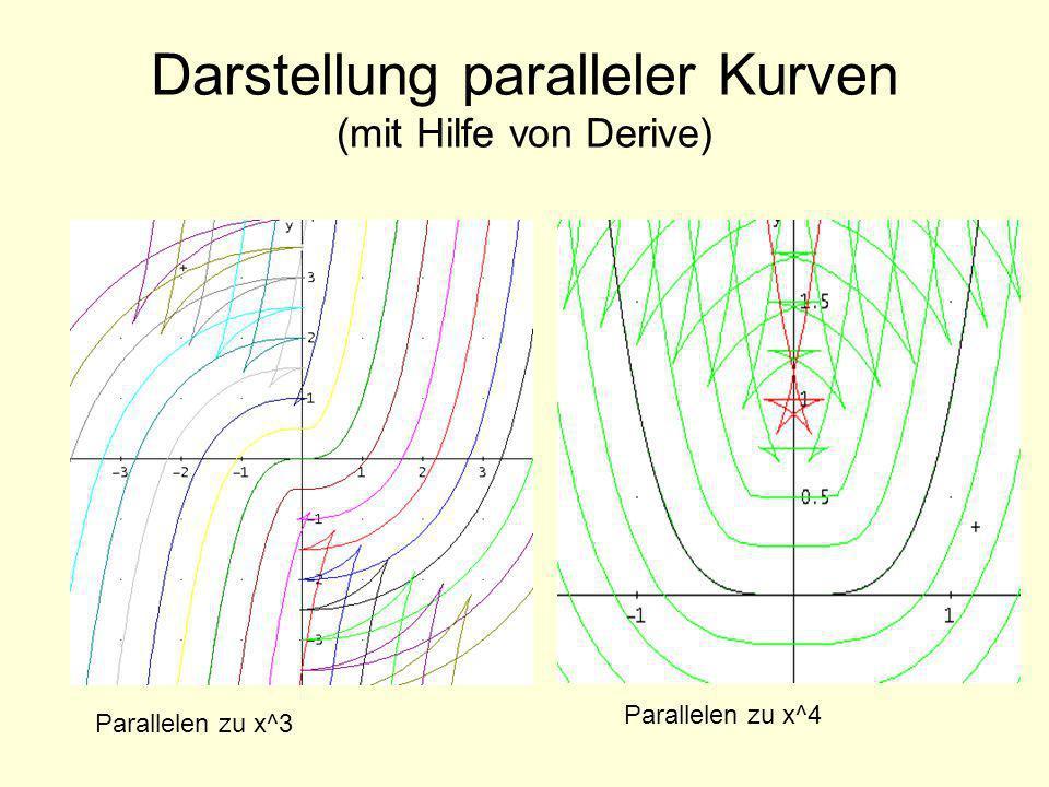 Darstellung paralleler Kurven (mit Hilfe von Derive) Parallelen zu x^3 Parallelen zu x^4