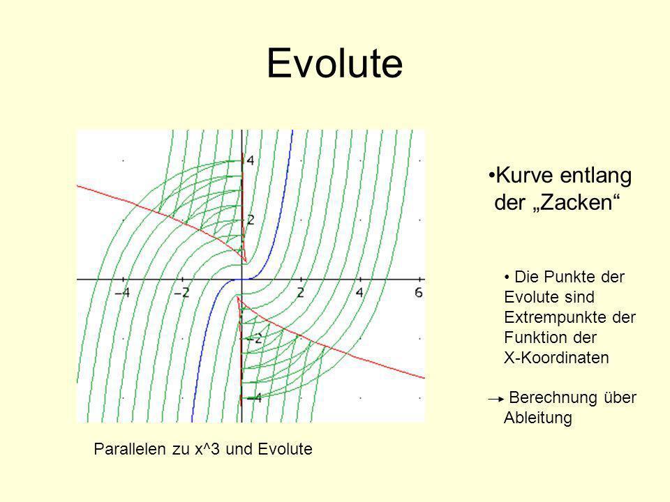 Evolute Kurve entlang der Zacken Die Punkte der Evolute sind Extrempunkte der Funktion der X-Koordinaten Berechnung über Ableitung Parallelen zu x^3 u