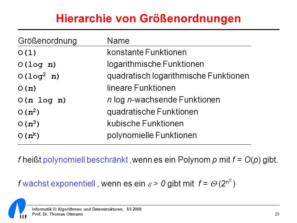 Informatik II: Algorithmen und Datenstrukturen, SS 2008 Prof. Dr. Thomas Ottmann29 Hierarchie von Größenordnungen GrößenordnungName O(1) konstante Fun