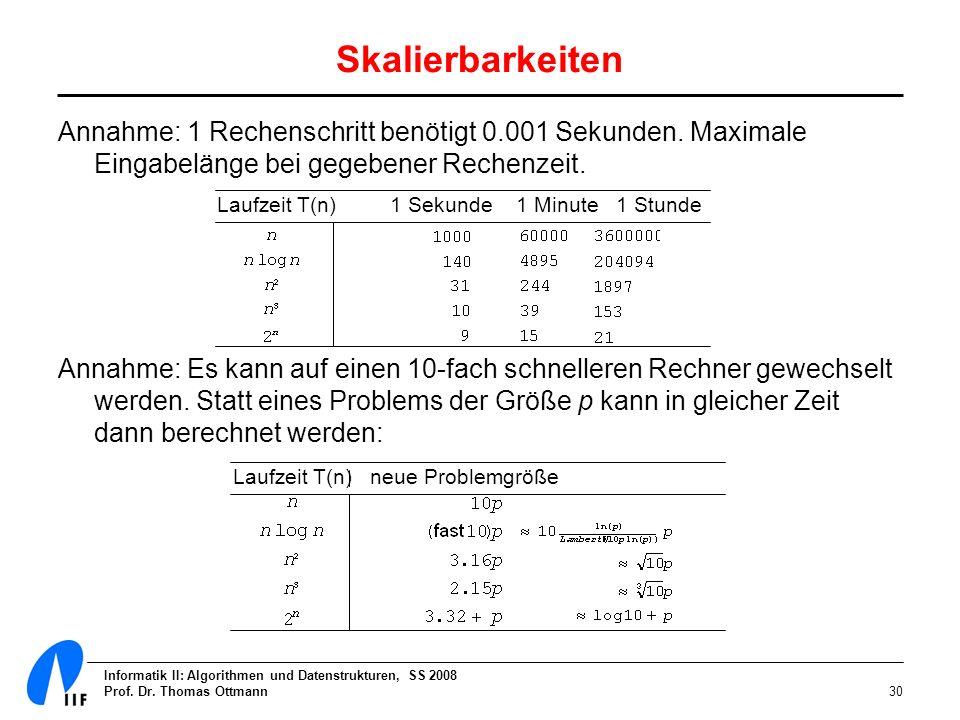Informatik II: Algorithmen und Datenstrukturen, SS 2008 Prof. Dr. Thomas Ottmann30 Skalierbarkeiten Annahme: 1 Rechenschritt benötigt 0.001 Sekunden.