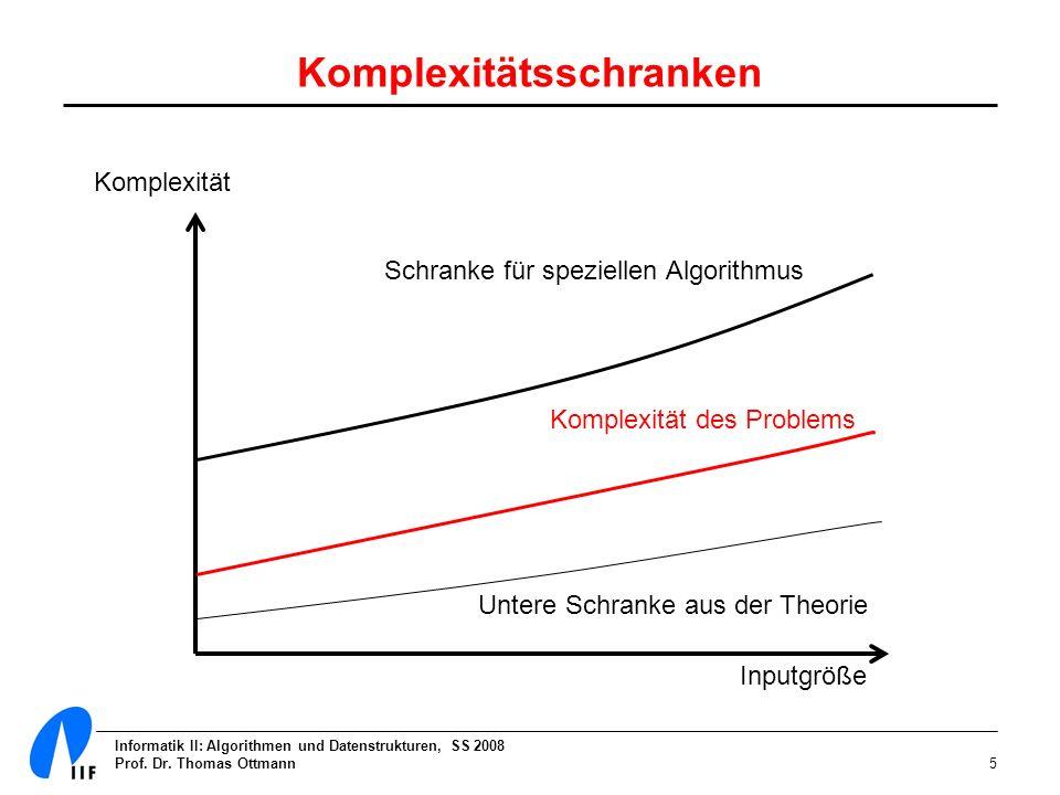 Informatik II: Algorithmen und Datenstrukturen, SS 2008 Prof. Dr. Thomas Ottmann5 Komplexitätsschranken Schranke für speziellen Algorithmus Komplexitä