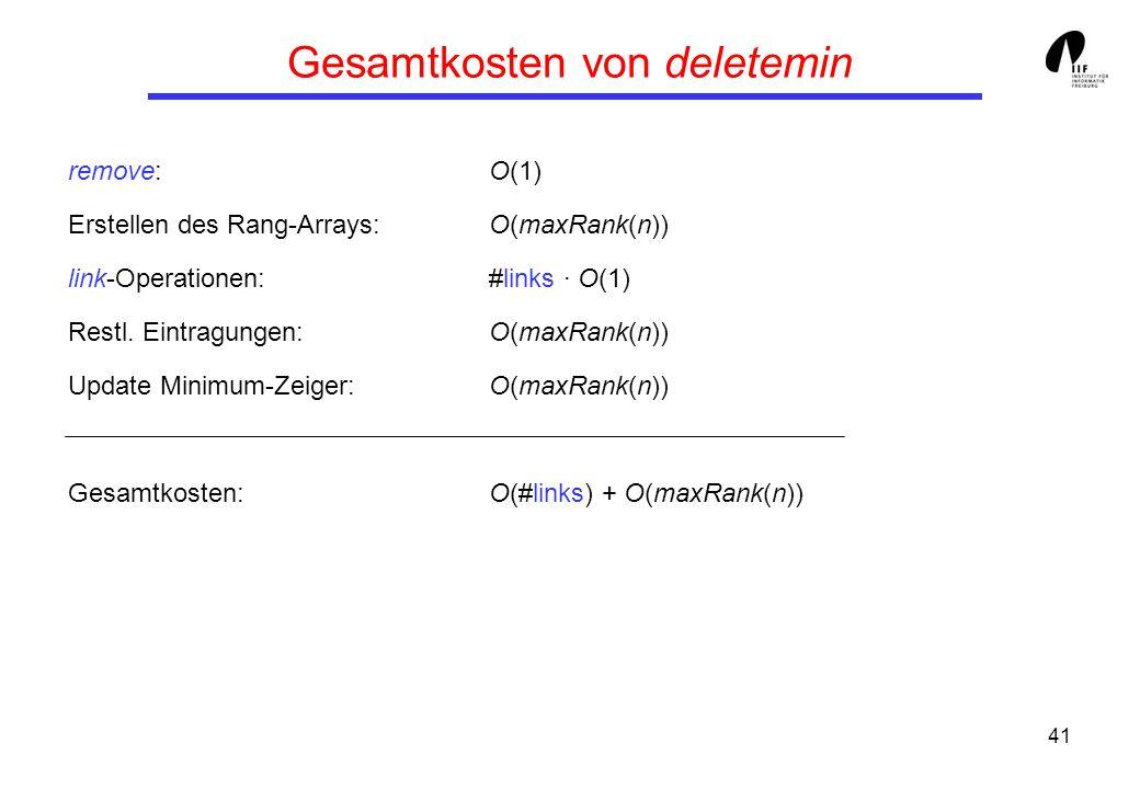 41 Gesamtkosten von deletemin remove:O(1) Erstellen des Rang-Arrays:O(maxRank(n)) link-Operationen:#links · O(1) Restl.