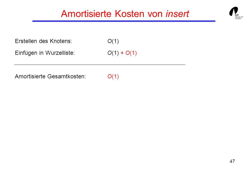 47 Amortisierte Kosten von insert Erstellen des Knotens:O(1) Einfügen in Wurzelliste:O(1) + O(1) Amortisierte Gesamtkosten:O(1)