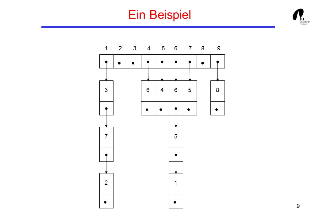 10 Implementierung von Adjazenzlisten class graphAL { graphAL(int n) { this.numberOfNodes = n; this.edgeTo = new edge[n]; } private int numberOfNodes; private edge[] edgeTo; } class edge { edge(int node, edge next) { this.node = node; this.next = next; } int node; edge next; }