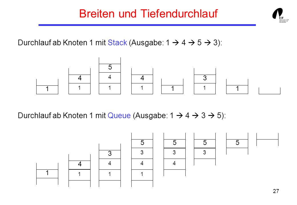 27 Breiten und Tiefendurchlauf 145413 111 4 1 1 1435555 1 4 1 4 1 3 4 33 Durchlauf ab Knoten 1 mit Stack (Ausgabe: 1 4 5 3): Durchlauf ab Knoten 1 mit Queue (Ausgabe: 1 4 3 5):