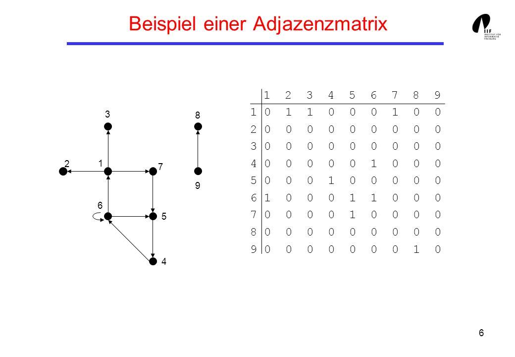 6 Beispiel einer Adjazenzmatrix 1 2 3 4 5 6 7 8 9 1 0 1 1 0 0 0 1 0 0 2 0 0 0 0 0 0 0 0 0 3 0 0 0 0 0 0 0 0 0 4 0 0 0 0 0 1 0 0 0 5 0 0 0 1 0 0 0 0 0 6 1 0 0 0 1 1 0 0 0 7 0 0 0 0 1 0 0 0 0 8 0 0 0 0 0 0 0 0 0 9 0 0 0 0 0 0 0 1 0 8 9 1 2 3 6 7 5 4