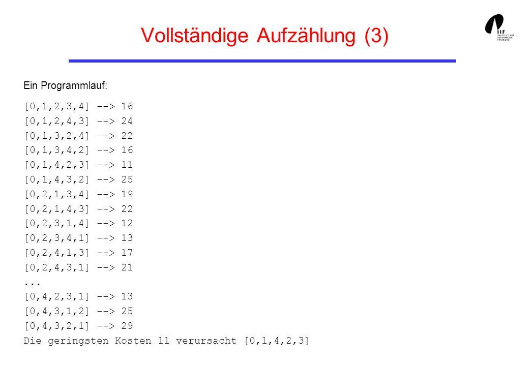 Vollständige Aufzählung (3) Ein Programmlauf: [0,1,2,3,4] --> 16 [0,1,2,4,3] --> 24 [0,1,3,2,4] --> 22 [0,1,3,4,2] --> 16 [0,1,4,2,3] --> 11 [0,1,4,3,