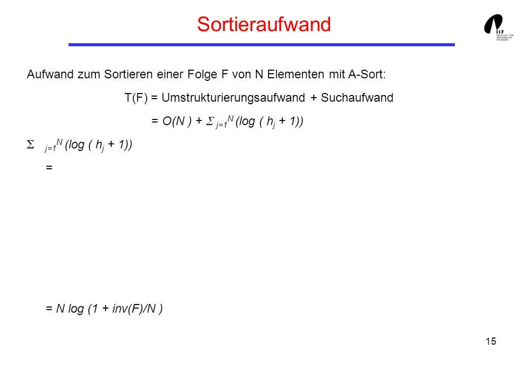 15 Sortieraufwand Aufwand zum Sortieren einer Folge F von N Elementen mit A-Sort: T(F) = Umstrukturierungsaufwand + Suchaufwand = O(N ) + j=1 N (log (