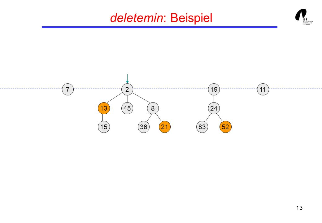 13 deletemin: Beispiel 19 24 8352 1172 13458 362115