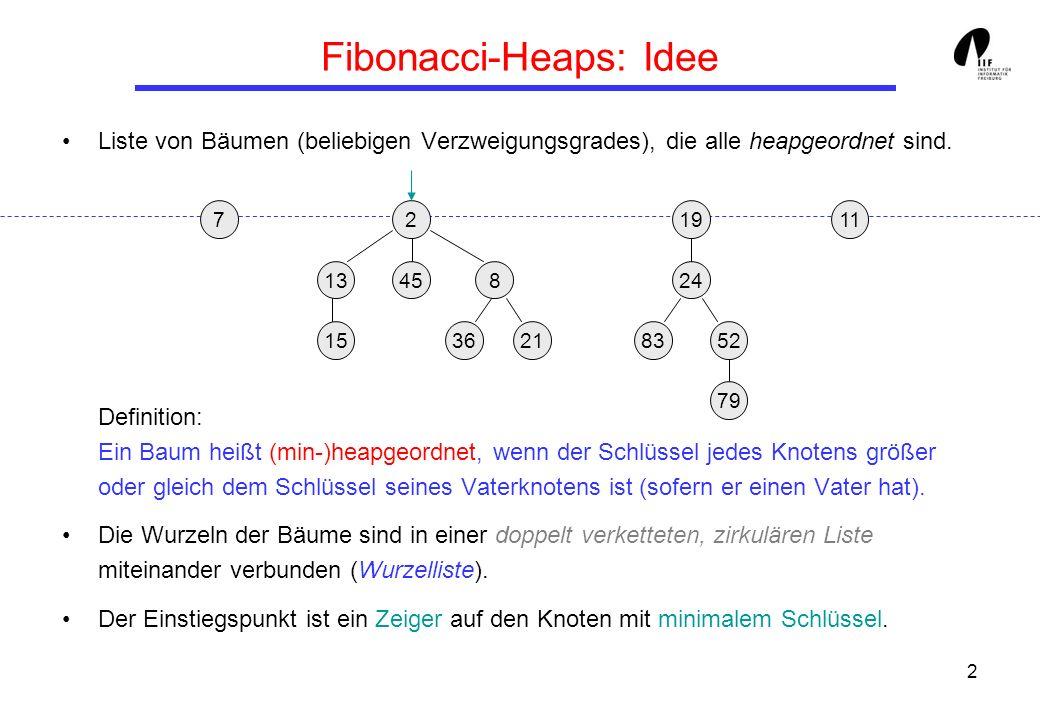 2 Fibonacci-Heaps: Idee Liste von Bäumen (beliebigen Verzweigungsgrades), die alle heapgeordnet sind. Definition: Ein Baum heißt (min-)heapgeordnet, w