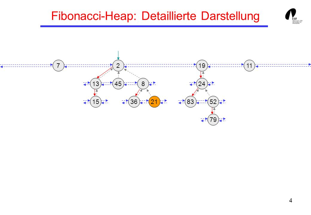 25 Beispiel für decreasekey 65 13458 3621 24 158352 117 64 14