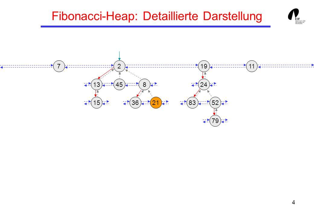 5 Fibonacci-Heaps: Operationen Q.accessmin() : Gib den Knoten Q.min zurück (bzw.