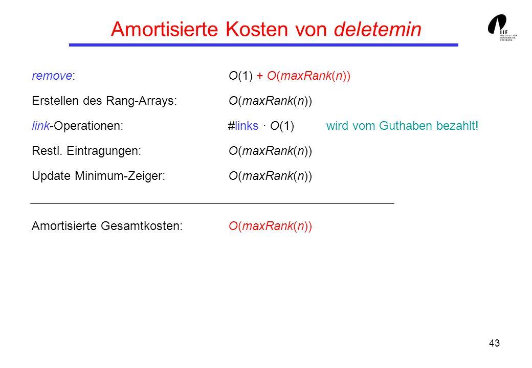 43 Amortisierte Kosten von deletemin remove:O(1) + O(maxRank(n)) Erstellen des Rang-Arrays:O(maxRank(n)) link-Operationen:#links · O(1)wird vom Guthaben bezahlt.