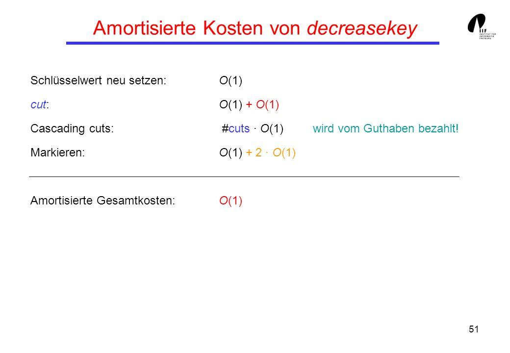 51 Amortisierte Kosten von decreasekey Schlüsselwert neu setzen:O(1) cut:O(1) + O(1) Cascading cuts: #cuts · O(1)wird vom Guthaben bezahlt! Markieren: