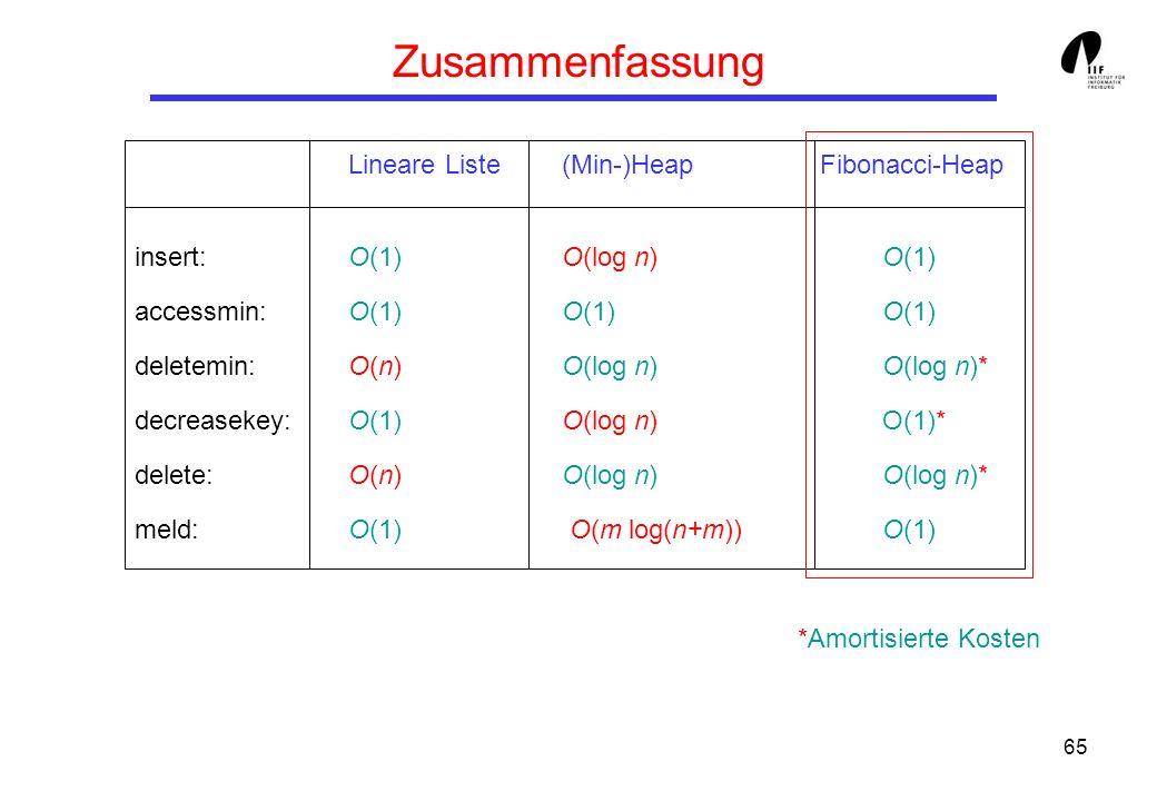 65 Zusammenfassung Lineare Liste(Min-)Heap Fibonacci-Heap insert: O(1)O(log n) O(1) accessmin: O(1)O(1)O(1) deletemin: O(n) O(log n)O(log n)* decreasekey: O(1)O(log n) O(1)* delete: O(n) O(log n)O(log n)* meld:O(1) O(m log(n+m)) O(1) *Amortisierte Kosten