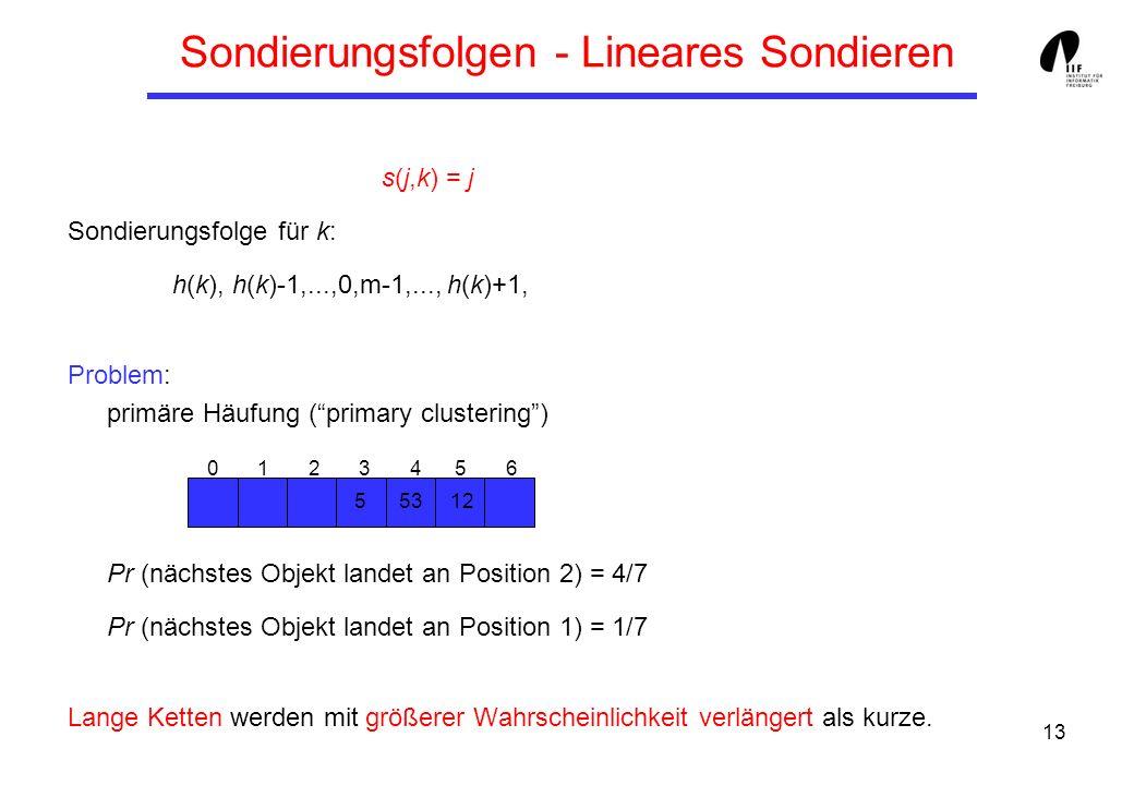 13 Sondierungsfolgen - Lineares Sondieren s(j,k) = j Sondierungsfolge für k: h(k), h(k)-1,...,0,m-1,..., h(k)+1, Problem: primäre Häufung (primary clu