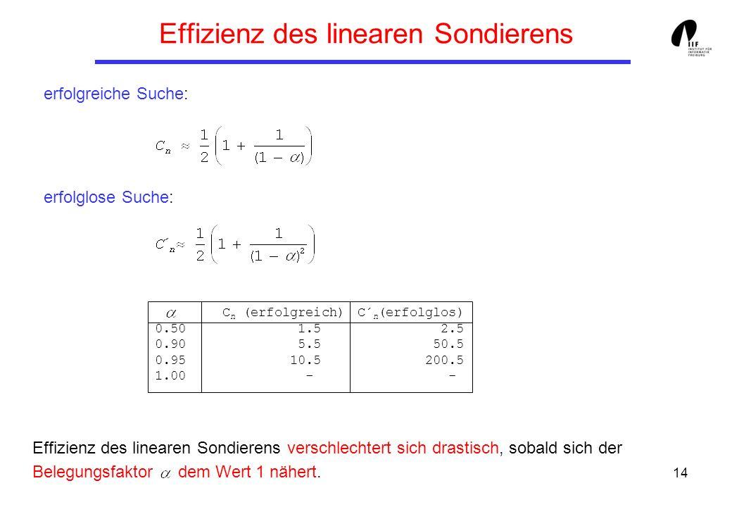 14 Effizienz des linearen Sondierens erfolgreiche Suche: erfolglose Suche: Effizienz des linearen Sondierens verschlechtert sich drastisch, sobald sic