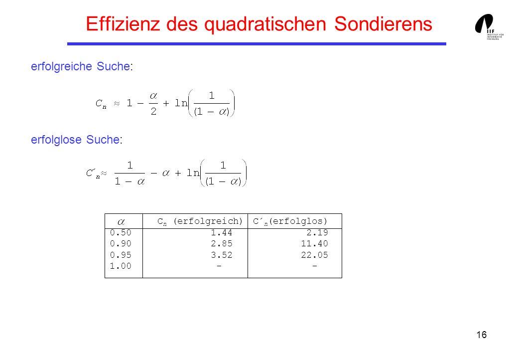16 Effizienz des quadratischen Sondierens erfolgreiche Suche: erfolglose Suche: C n (erfolgreich) C´ n (erfolglos) 0.50 1.44 2.19 0.90 2.85 11.40 0.95