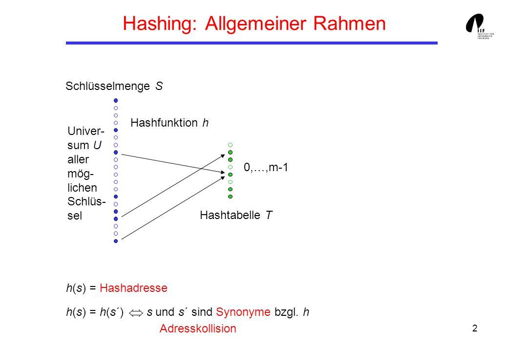 2 h(s) = Hashadresse h(s) = h(s´) s und s´ sind Synonyme bzgl. h Adresskollision Hashing: Allgemeiner Rahmen Schlüsselmenge S Univer- sum U aller mög-