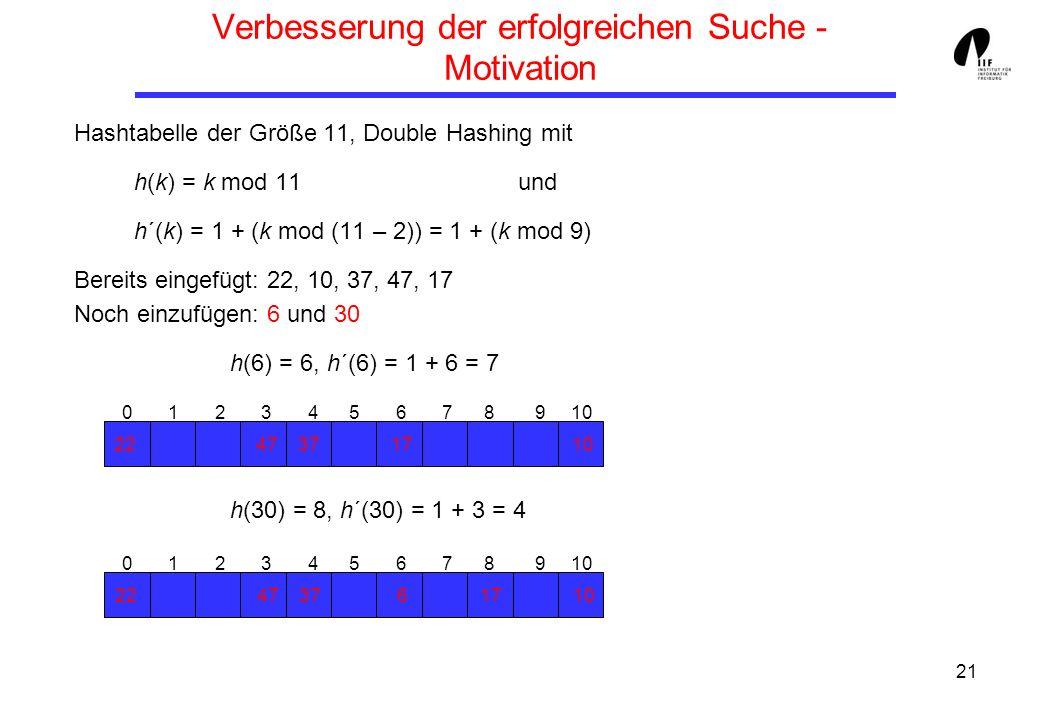 21 Verbesserung der erfolgreichen Suche - Motivation Hashtabelle der Größe 11, Double Hashing mit h(k) = k mod 11und h´(k) = 1 + (k mod (11 – 2)) = 1
