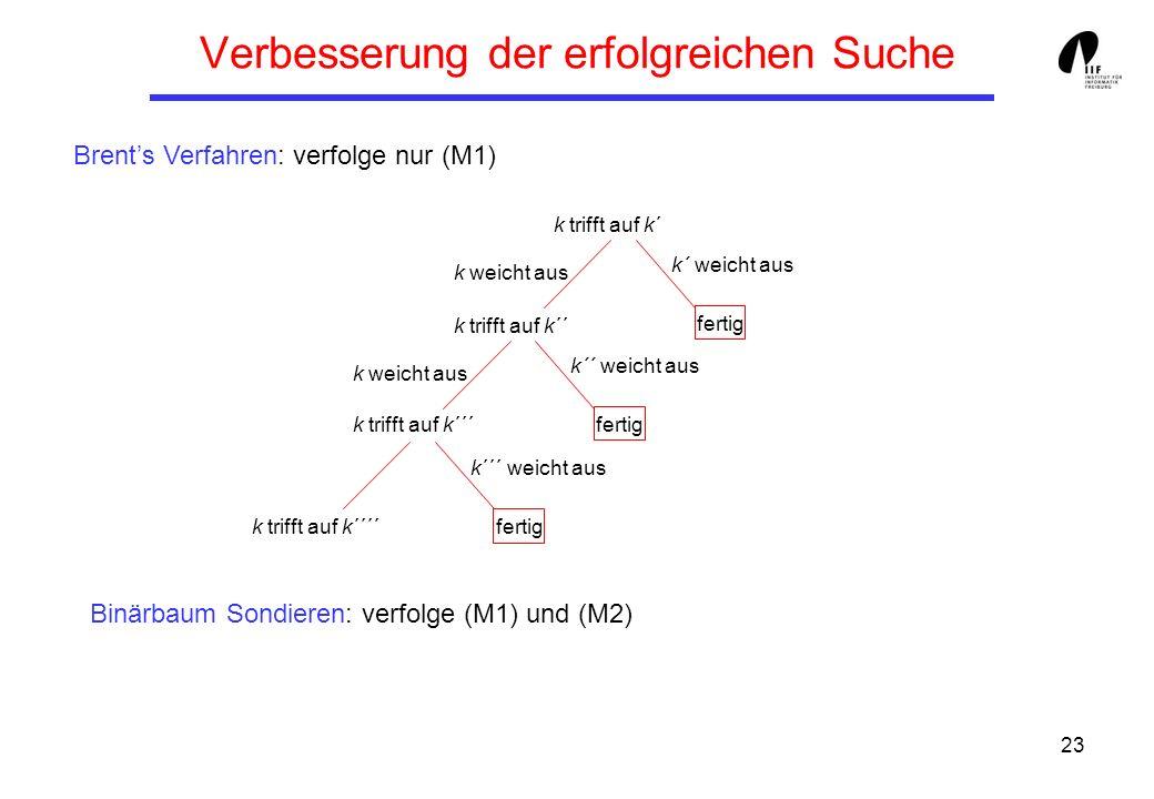 23 Verbesserung der erfolgreichen Suche Brents Verfahren: verfolge nur (M1) Binärbaum Sondieren: verfolge (M1) und (M2) k trifft auf k´ k weicht aus k